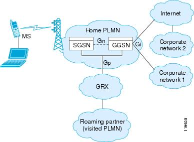 Security Configuration Guide: Zone-Based Policy Firewall, Cisco IOS XE Release 3S Configuring GPRS Tunneling Protocol SupportConfiguring GPRS Tunneling Protocol Support