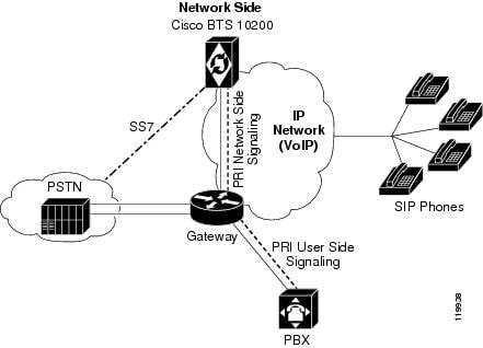 Isdn Provisioning And Troubleshooting Guide