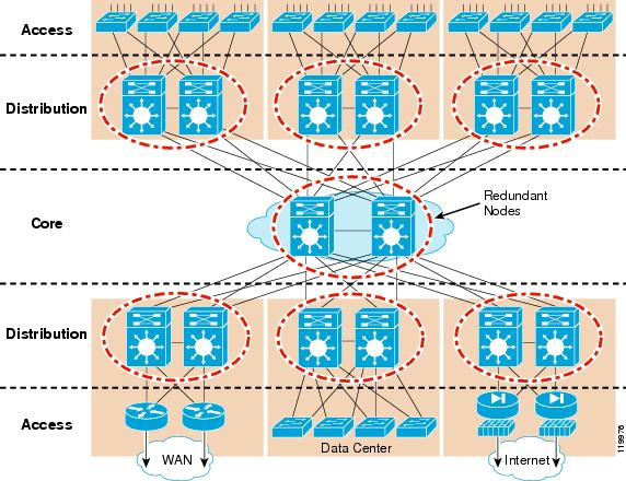 Campus network for high availability design guide cisco network and in the box redundancy ccuart Choice Image