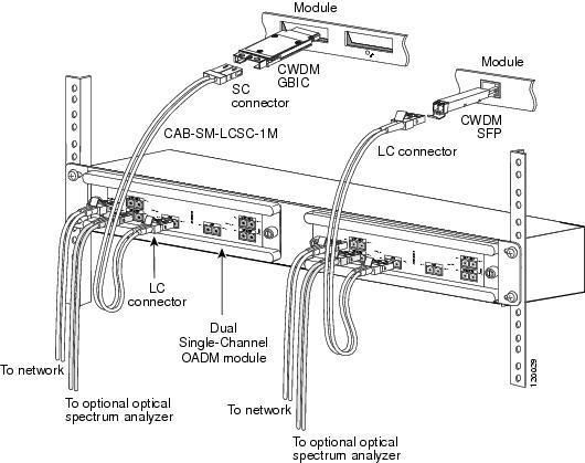 cisco wdm series passive optical system installation note