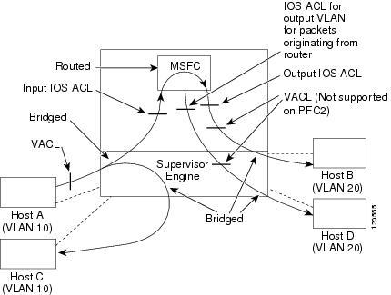 Cisco 7600 Series Router Software Configuration Guide Cisco Ios