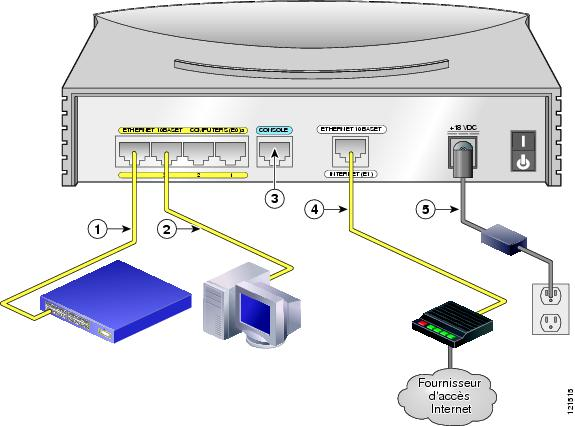 Cisco 831 router and soho 91 router cabling and setup - Porta wan router ...