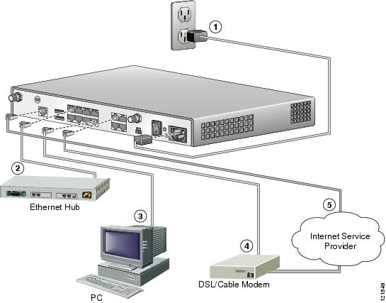 Isdn cable