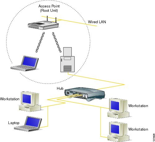 Network Infrastructure Devices Infrastructure Devices or