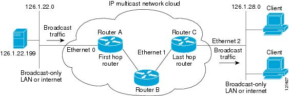 IP Multicast: IGMP Configuration Guide, Cisco IOS Release