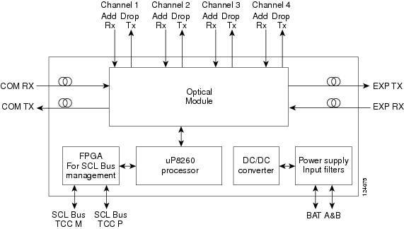 Cisco Ons 15454 Dwdm Reference Manual  Release 8 5 X