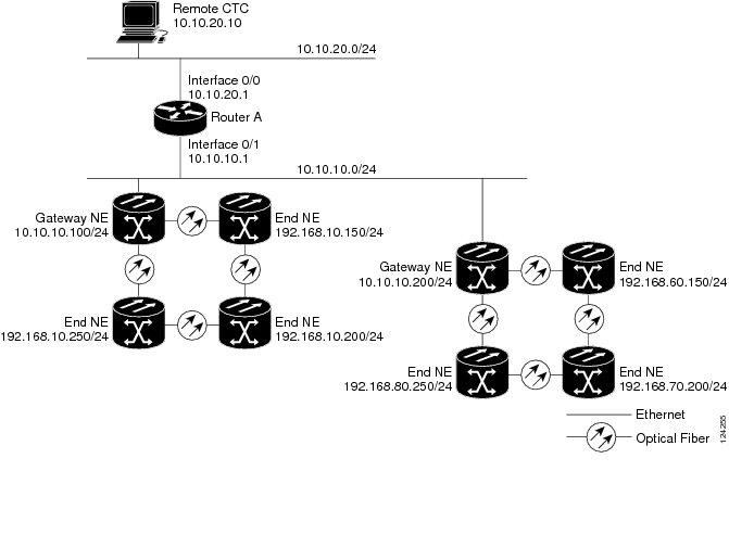 cisco ons 15454 dwdm network configuration guide  release 10 x x