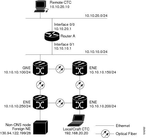 cisco ons 15454 dwdm network configuration guide  release
