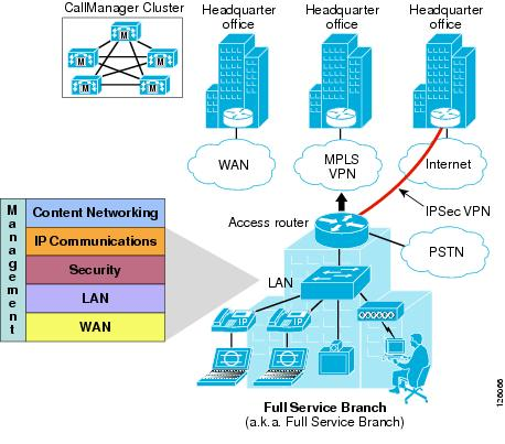dmz design and lan to wan security solution 37 security solution design of the network is concerned with the identification of lan and wan technolo- nameif dmz security-level 70 ip address 192168 21 2552552550 listing 1 vlan configuration on firewall as listing 1 illustrates, ip address 19216811/24 is assigned to the vlan1 of the.