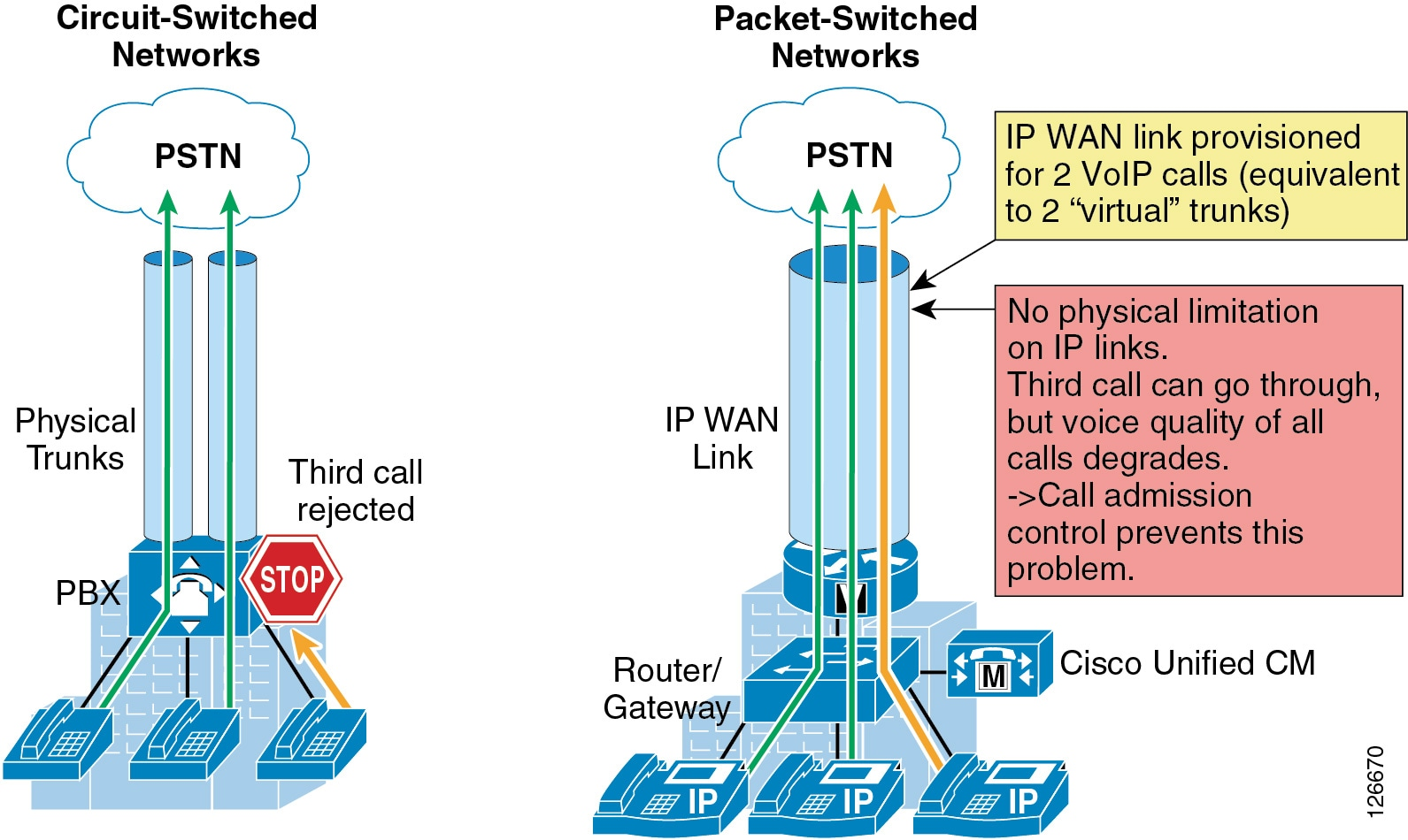 Cisco Unified Communications System 90 Srnd Call Admission Circuitforcircuitconceptspage2jpg As Shown On The Left Side Of Figure 11 1 Traditional Tdm Based Pbxs Operate Within Circuit Switched Networks Where A Is Established Each Time