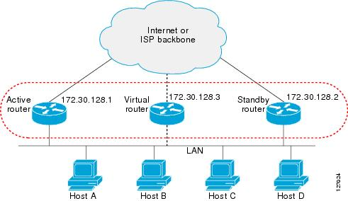 First Hop Redundancy Protocols Configuration Guide, Cisco