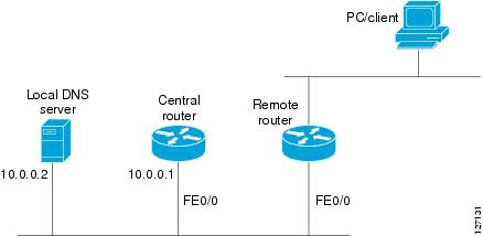 IP Addressing: DHCP Configuration Guide, Cisco IOS Release