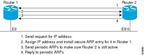 Ip addressing dhcp configuration guide cisco ios release for Show dhcp pool cisco switch