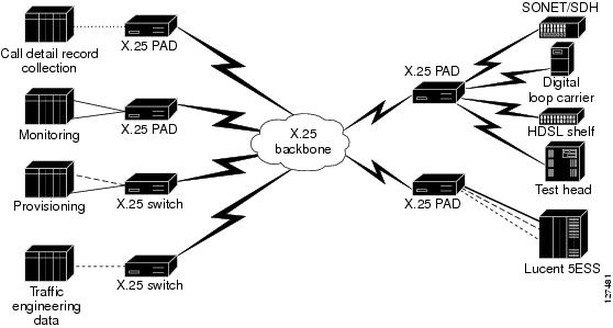 cisco network solutions for the telco dcn  transmission equipment in x 25 environments
