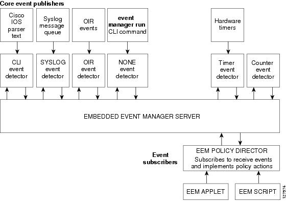 Embedded Event Manager Core Event Detectors
