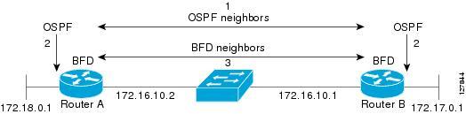 Bidirectional Forwarding Detection - Cisco