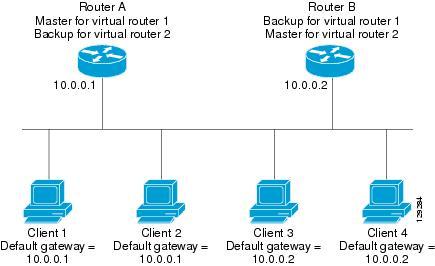First Hop Redundancy Protocols Configuration Guide, Cisco IOS ...