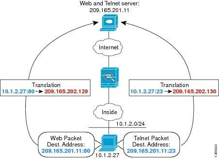 configuration nat routeur cisco pdf