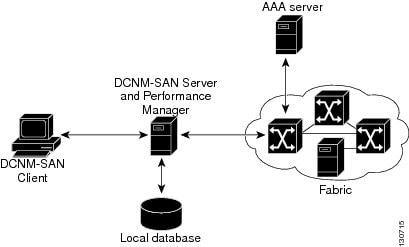 dcnm client