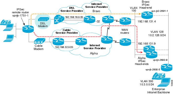 cisco rv042 dual wan vpn router configuration guide