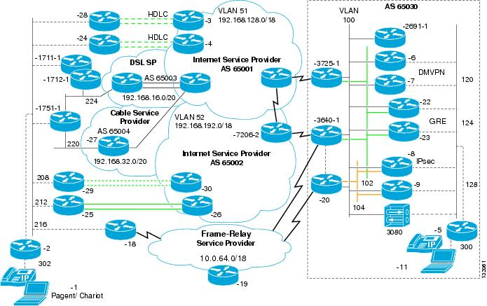 case study on network topology pdf