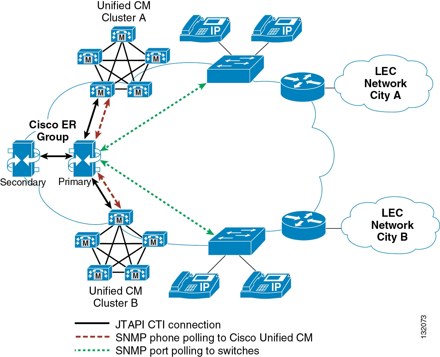 Cisco Collaboration System 11x Solution Reference Network Designs Police Department Wiring Diagram Figure 15 3 A Single Emergency Responder Group Connected To Two Unified Cm Clusters