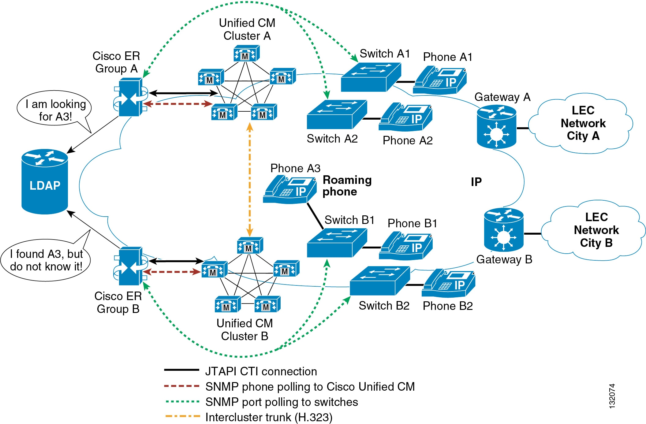 Cisco Collaboration System 9x Solution Reference Network Designs Button Wiring Diagram Likewise Switch Besides Emergency Figure 15 2 Illustrates The Following Topology