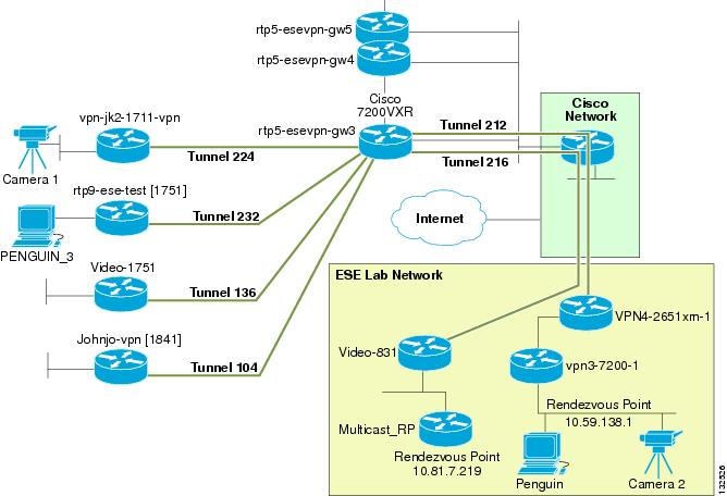 Multicast over IPSec VPN Design Guide - Cisco