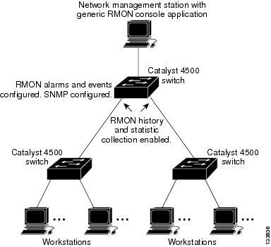 catalyst 4500 series switch software configuration guide 12 2 44 sg rh cisco com Cisco 4507R E-Switch Cisco 4500 Switch Standalone