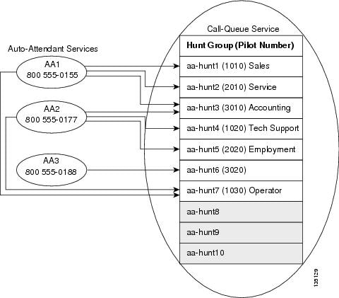 Cisco Unified CME B-ACD and Tcl Call-Handling Applications - Cisco ...