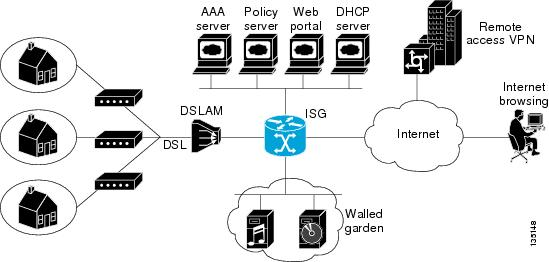 intelligent services gateway configuration guide  cisco