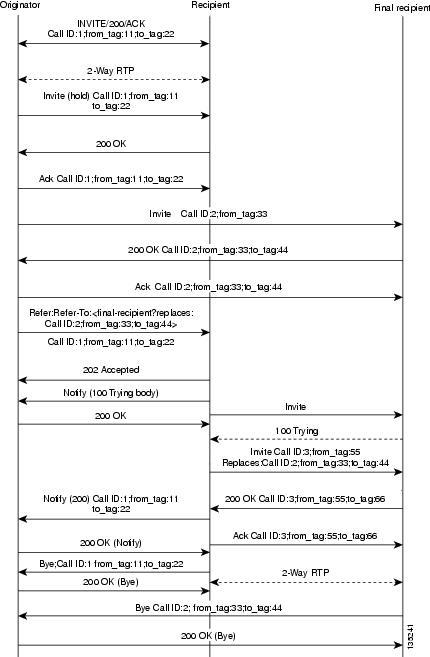 SIP Configuration Guide, Cisco IOS Release 12 4T