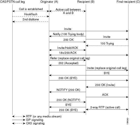 SIP Configuration Guide, Cisco IOS Release 15M&T - Configuring SIP