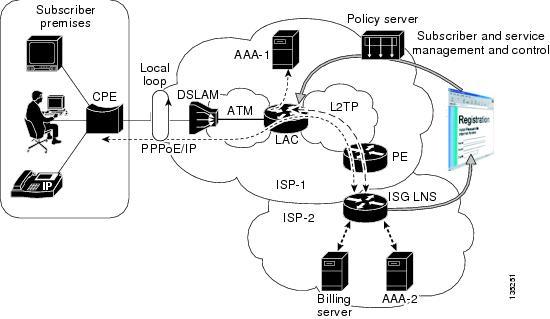 cisco isg design and deployment guide  atm aggregation using cisco ios software release 12 2 28