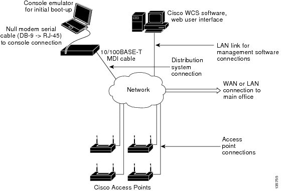 Quick Start Guide  Cisco 2100 Series Wireless Lan