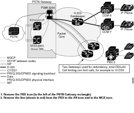 cisco pgw 2200 softswitch release 9 provisioning guide