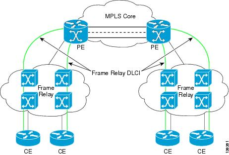 Cisco Prime Fulfillment Theory of Operations Guide 6.2 - L2VPN and ...