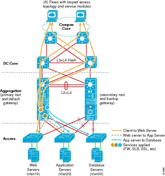 Data Center Multi-Tier Model Design - Cisco