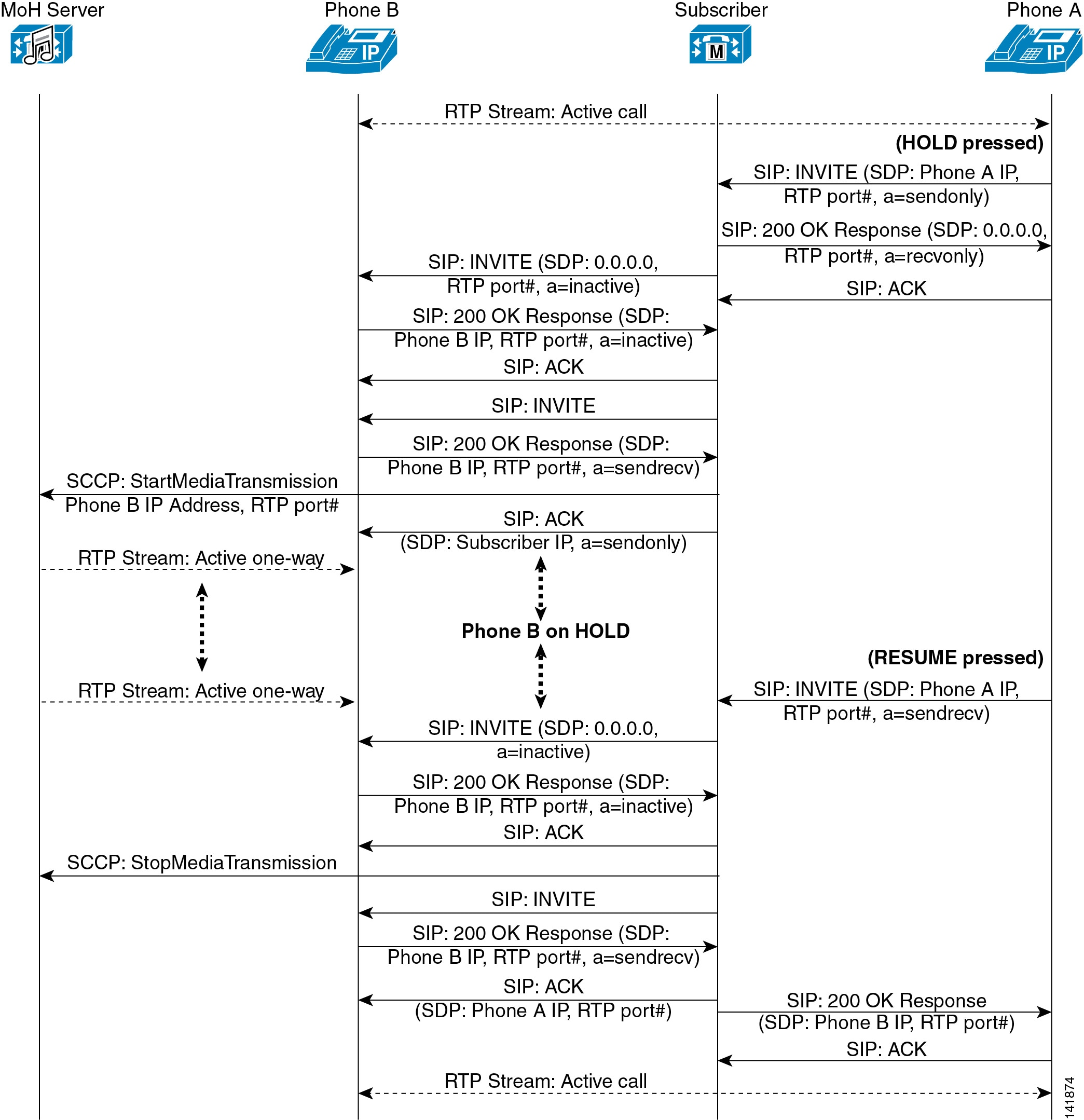 cisco resume session resume of shahzad uc engineer evoip