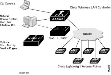 cisco wireless lan controller configuration guide, release 7 0 116 0