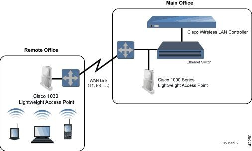 cisco wireless lan controller configuration guide release 4 0 lightweight access point configuration note