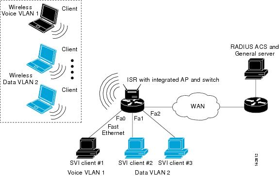 Wireless vlan diagram basic guide wiring diagram implementing quality of service in a wireless lan cisco rh cisco com intra vlan routing vlan network design ccuart Gallery