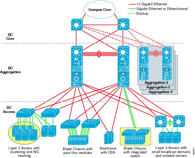 Data center multi tier model design cisco for Architecture 1 tiers