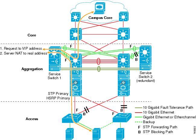 Flexpod datacenter with vmware vsphere 5. 5 update 1 design guide pdf.