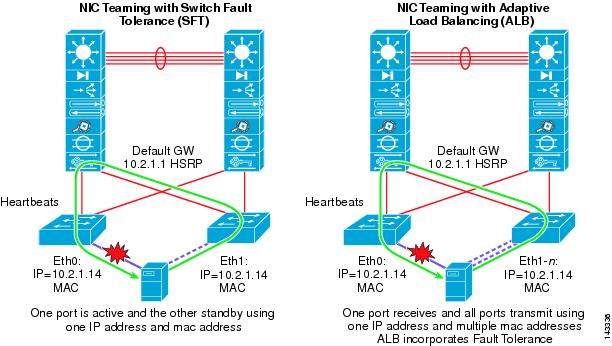 Ethernet-to-the-Factory 1 2 Design and Implementation Guide - Basic