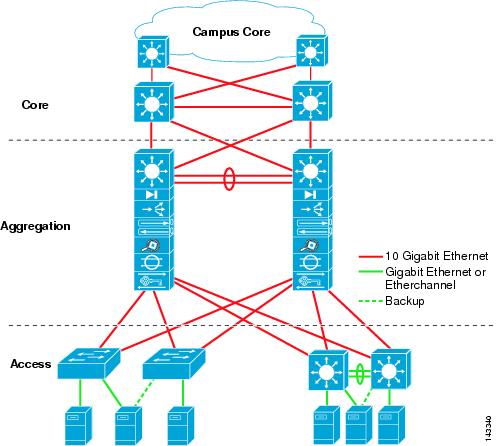 Data Center Architecture Overview - Cisco
