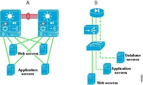 data center architecture overview - cisco