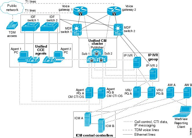 Design Considerations for High Availability - Cisco