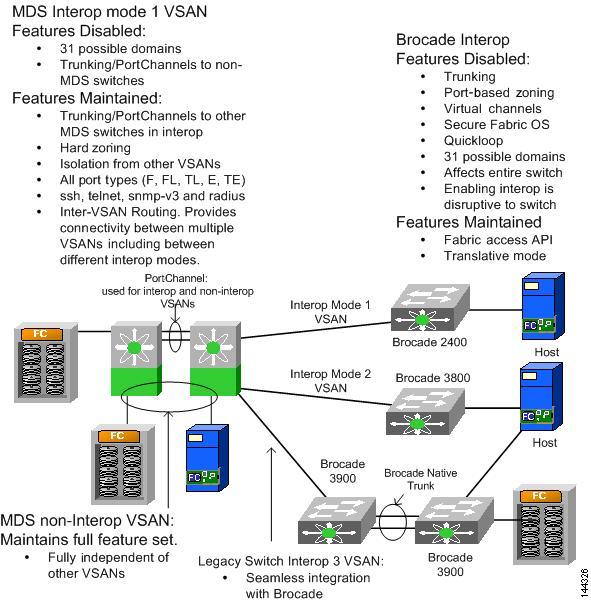 Cisco MDS 9000 Family Switch-to-Switch Interoperability
