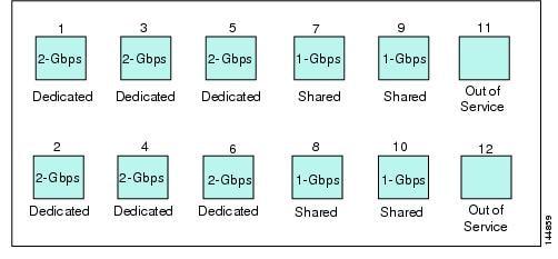Ds-X9530-SF2-K9 Renewed Control processor Cisco MDS 9500 Series Supervisor-2 Module